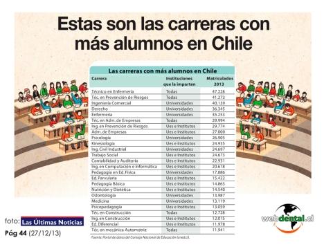Odontologia Chile